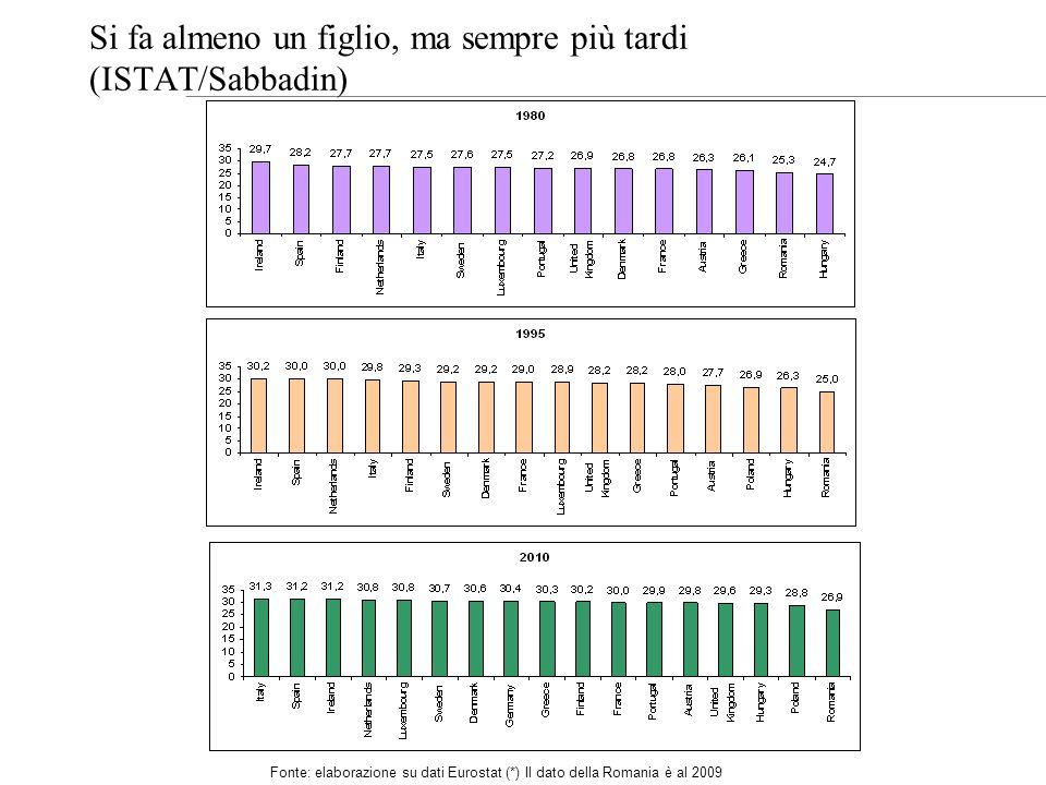 Fonte: elaborazione su dati Eurostat (*) Il dato della Romania è al 2009 Si fa almeno un figlio, ma sempre più tardi (ISTAT/Sabbadin)