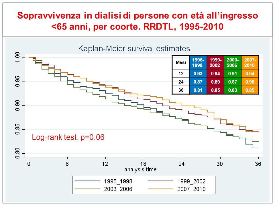 Sopravvivenza in dialisi di persone con età allingresso <65 anni, per coorte. RRDTL, 1995-2010 Log-rank test, p=0.06 Mesi 1995- 1998 1999- 2002 2003-