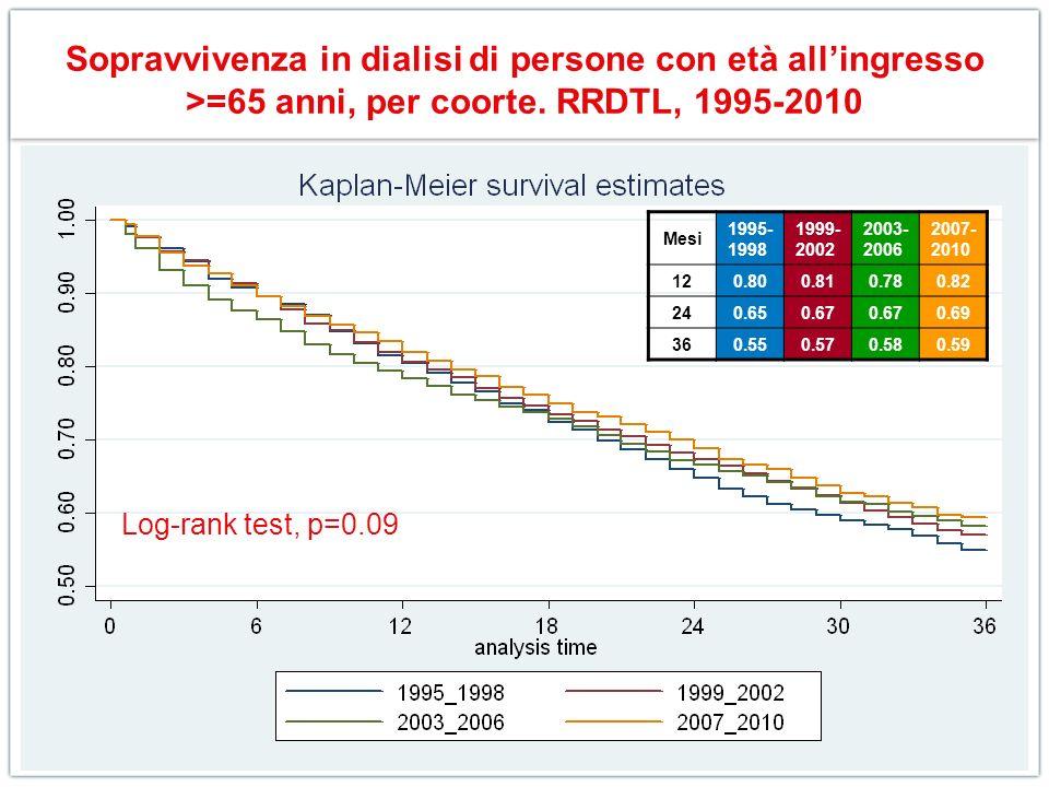 Sopravvivenza in dialisi di persone con età allingresso >=65 anni, per coorte. RRDTL, 1995-2010 Log-rank test, p=0.09 Mesi 1995- 1998 1999- 2002 2003-