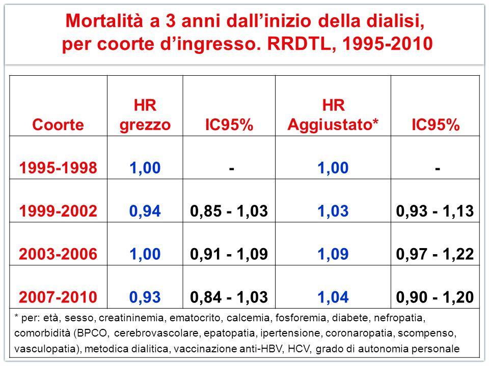 Mortalità a 3 anni dallinizio della dialisi, per coorte dingresso. RRDTL, 1995-2010 Coorte HR grezzoIC95% HR Aggiustato*IC95% 1995-19981,00 - - 1999-2