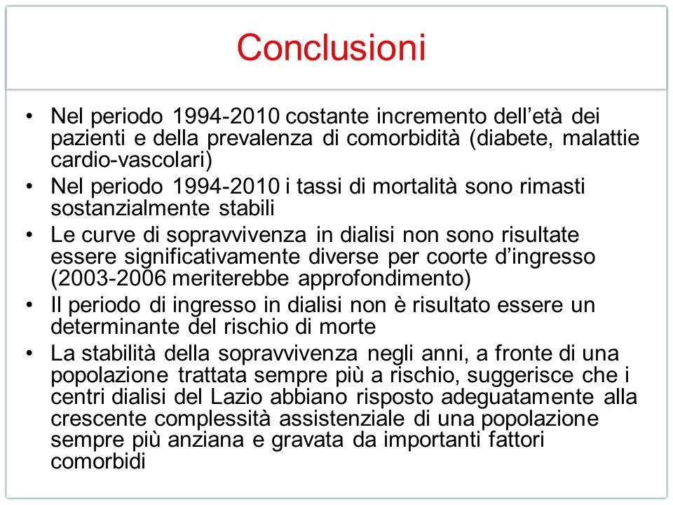 Conclusioni Nel periodo 1994-2010 costante incremento delletà dei pazienti e della prevalenza di comorbidità (diabete, malattie cardio-vascolari) Nel