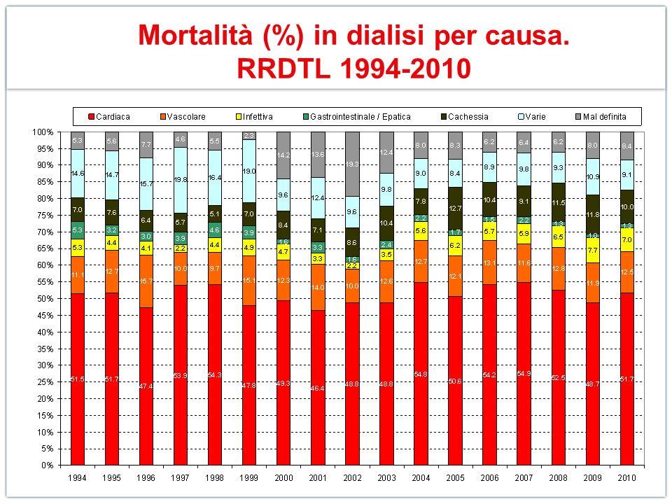 Mortalità (%) in dialisi per causa. RRDTL 1994-2010
