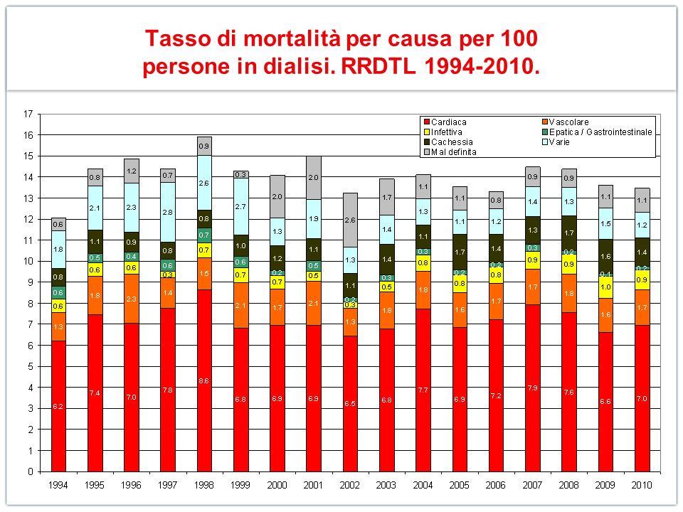 Tasso di mortalità per causa per 100 persone in dialisi. RRDTL 1994-2010.