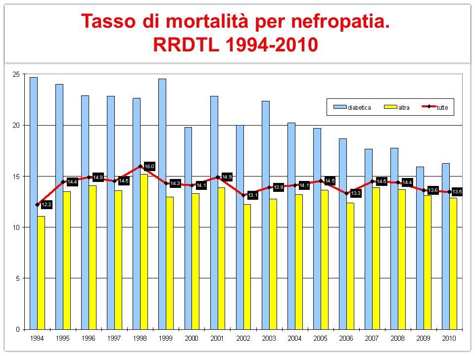 Tasso di mortalità per nefropatia. RRDTL 1994-2010