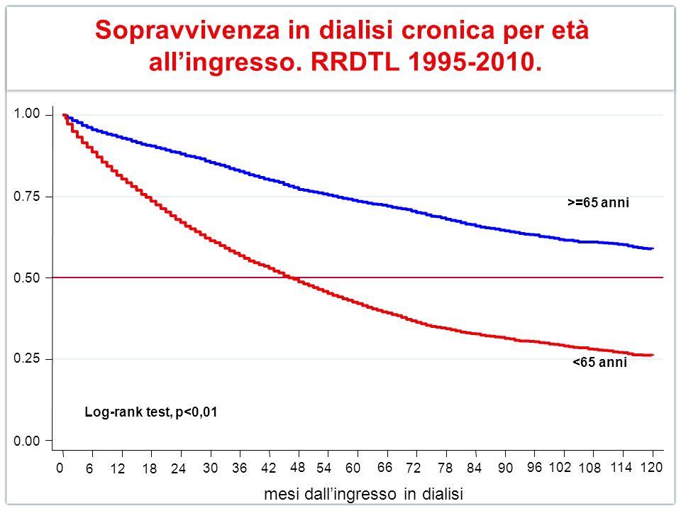 Sopravvivenza in dialisi cronica per età allingresso. RRDTL 1995-2010. 0.00 0.25 0.50 0.75 1.00 0 6121824 30 3642 48 5460 66 72788490 96102 108 114120