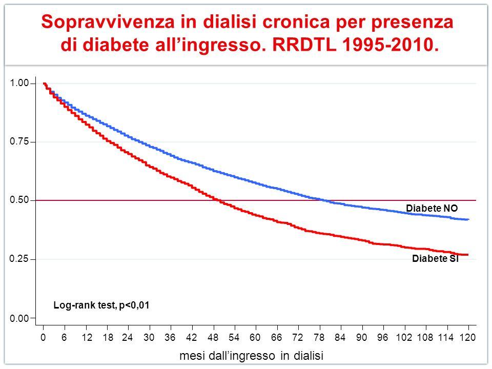 Sopravvivenza in dialisi cronica per presenza di diabete allingresso. RRDTL 1995-2010. 0.00 0.25 0.50 0.75 1.00 0612 182430364248546066727884909610210