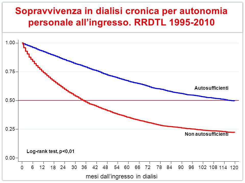 Sopravvivenza in dialisi cronica per autonomia personale allingresso. RRDTL 1995-2010 0.00 0.25 0.50 0.75 1.00 0 612 18 243036424854606672788490961021