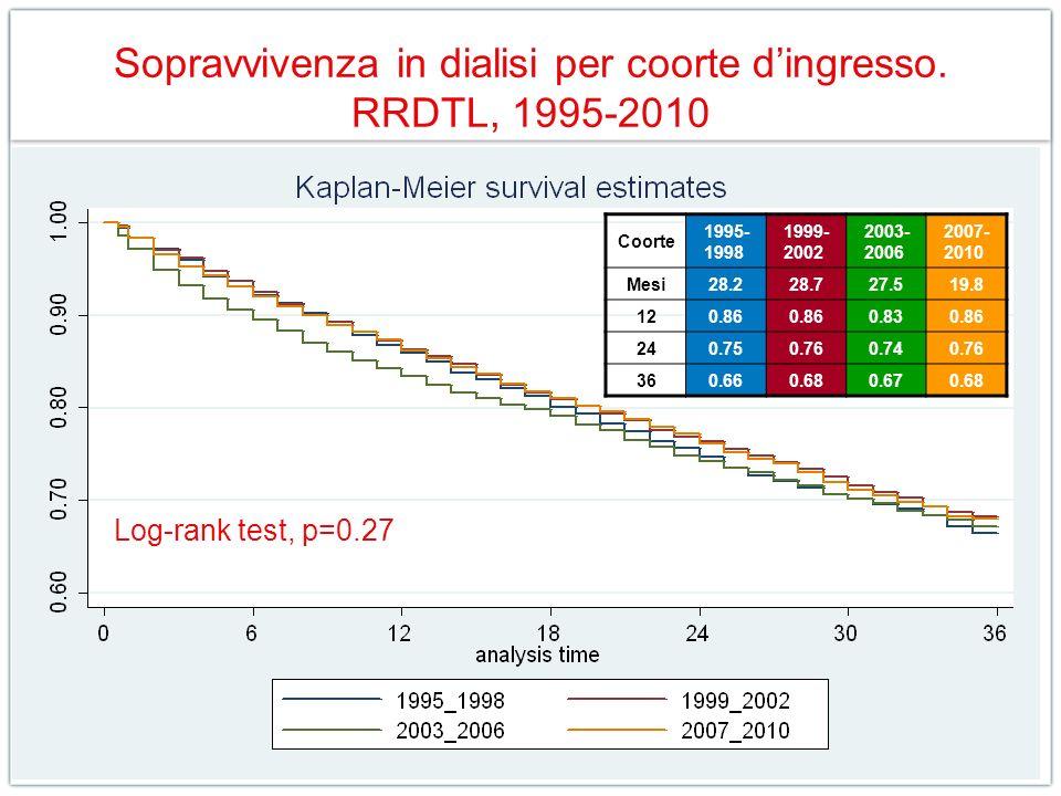 Sopravvivenza in dialisi per coorte dingresso. RRDTL, 1995-2010 Log-rank test, p=0.27 Coorte 1995- 1998 1999- 2002 2003- 2006 2007- 2010 Mesi28.228.72