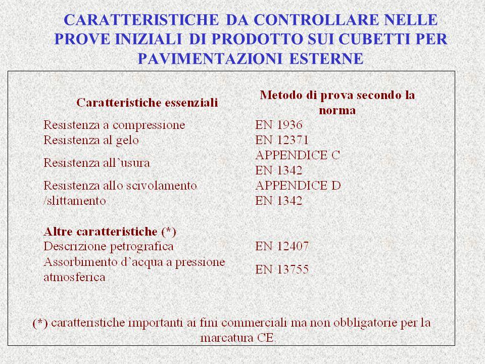 CARATTERISTICHE DA CONTROLLARE NELLE PROVE INIZIALI DI PRODOTTO SUI CUBETTI PER PAVIMENTAZIONI ESTERNE