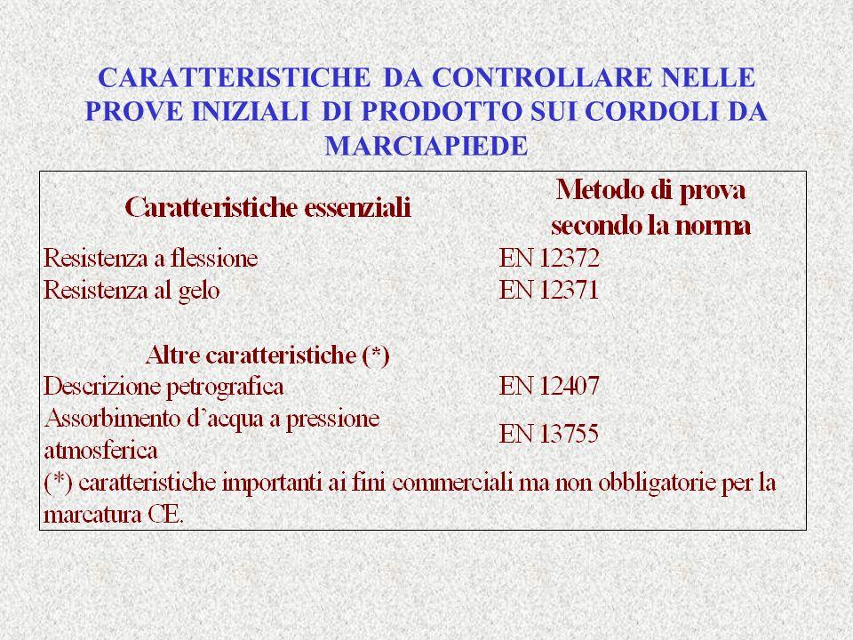 CARATTERISTICHE DA CONTROLLARE NELLE PROVE INIZIALI DI PRODOTTO SUI CORDOLI DA MARCIAPIEDE