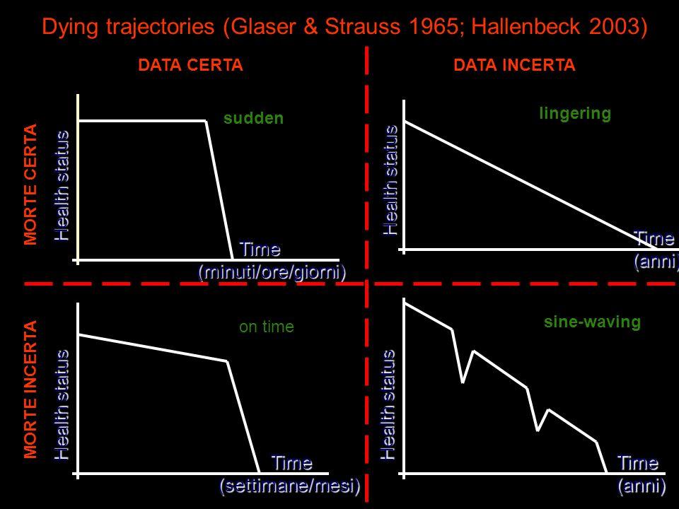 Dying trajectories (Glaser & Strauss 1965; Hallenbeck 2003) Time (minuti/ore/giorni) Time (minuti/ore/giorni) Health status Time (anni) Health status