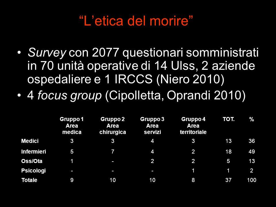 Letica del morire Survey con 2077 questionari somministrati in 70 unità operative di 14 Ulss, 2 aziende ospedaliere e 1 IRCCS (Niero 2010) 4 focus gro