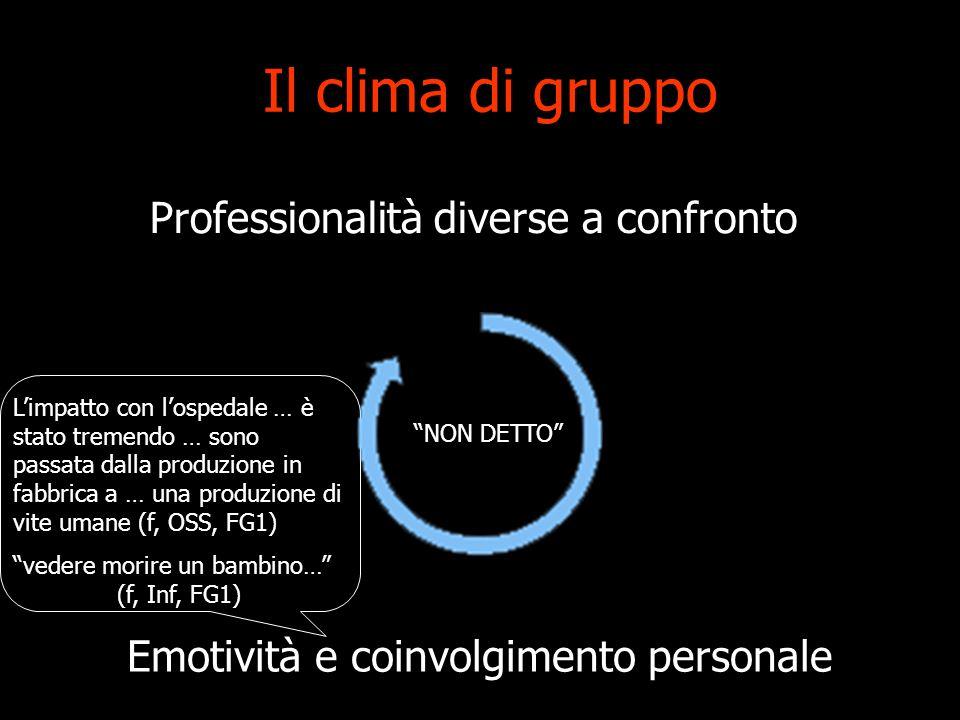 Il clima di gruppo Professionalità diverse a confronto Emotività e coinvolgimento personale NON DETTO Limpatto con lospedale … è stato tremendo … sono