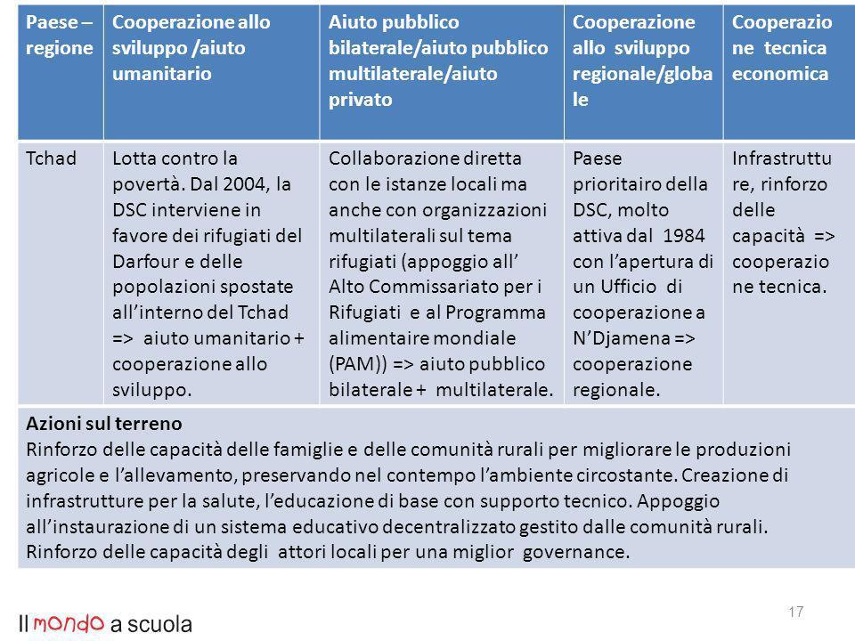 17 Paese – regione Cooperazione allo sviluppo /aiuto umanitario Aiuto pubblico bilaterale/aiuto pubblico multilaterale/aiuto privato Cooperazione allo sviluppo regionale/globa le Cooperazio ne tecnica economica TchadLotta contro la povertà.