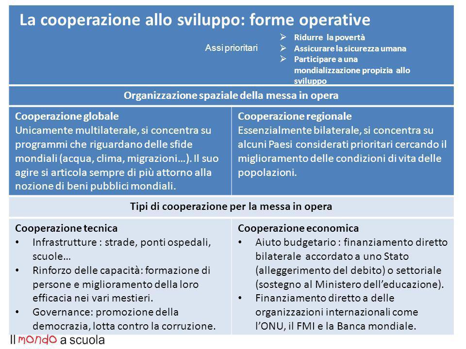 4 La cooperazione allo sviluppo: forme operative Organizzazione spaziale della messa in opera Cooperazione globale Unicamente multilaterale, si concentra su programmi che riguardano delle sfide mondiali (acqua, clima, migrazioni…).