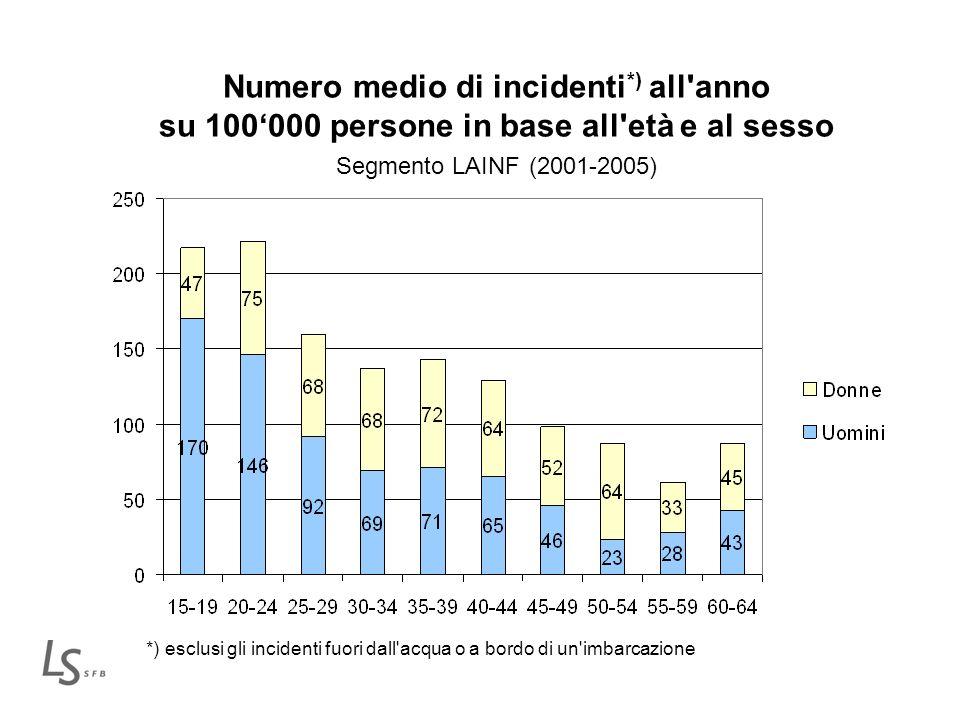 Numero medio di incidenti *) all'anno su 100000 persone in base all'età e al sesso Segmento LAINF (2001-2005) *) esclusi gli incidenti fuori dall'acqu