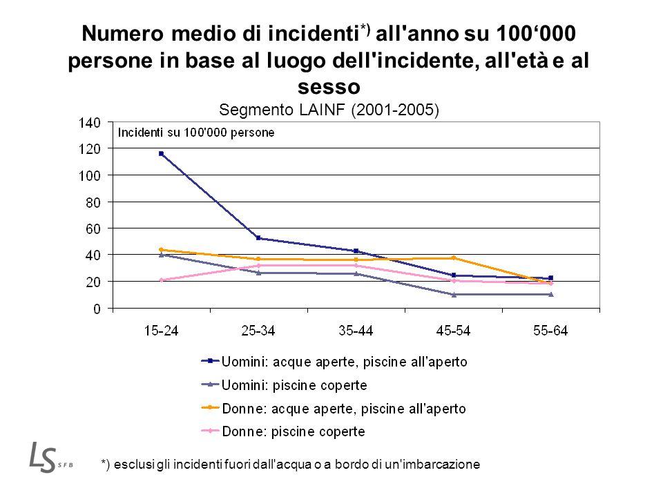 Numero medio di incidenti *) all'anno su 100000 persone in base al luogo dell'incidente, all'età e al sesso Segmento LAINF (2001-2005) *) esclusi gli