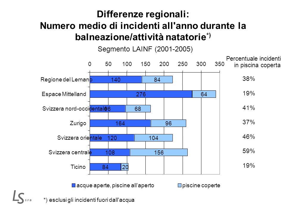 Differenze regionali: Numero medio di incidenti all'anno durante la balneazione/attività natatorie *) Segmento LAINF (2001-2005) *) esclusi gli incide