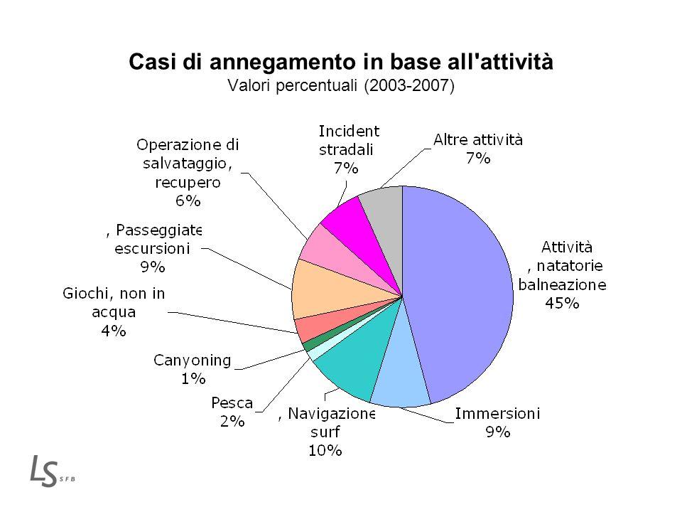 Casi di annegamento in base all'attività Valori percentuali (2003-2007)