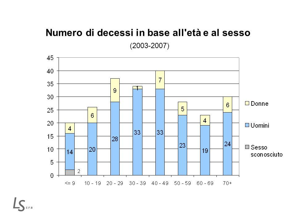 Numero di decessi in base all'età e al sesso (2003-2007)