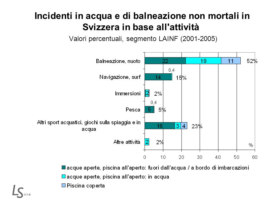 Numero medio di incidenti *) all anno su 100000 persone in base all età e al sesso Segmento LAINF (2001-2005) *) esclusi gli incidenti fuori dall acqua o a bordo di un imbarcazione