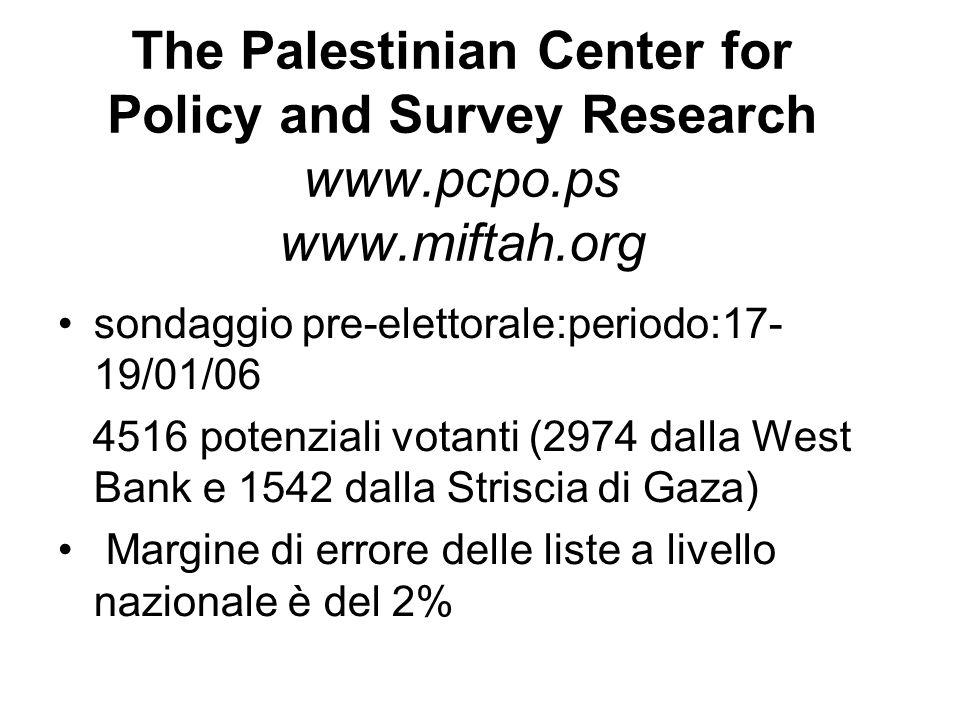 The Palestinian Center for Policy and Survey Research www.pcpo.ps www.miftah.org sondaggio pre-elettorale:periodo:17- 19/01/06 4516 potenziali votanti (2974 dalla West Bank e 1542 dalla Striscia di Gaza) Margine di errore delle liste a livello nazionale è del 2%