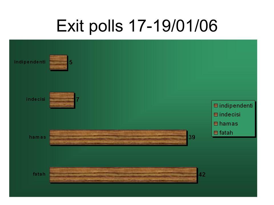 Exit polls 17-19/01/06