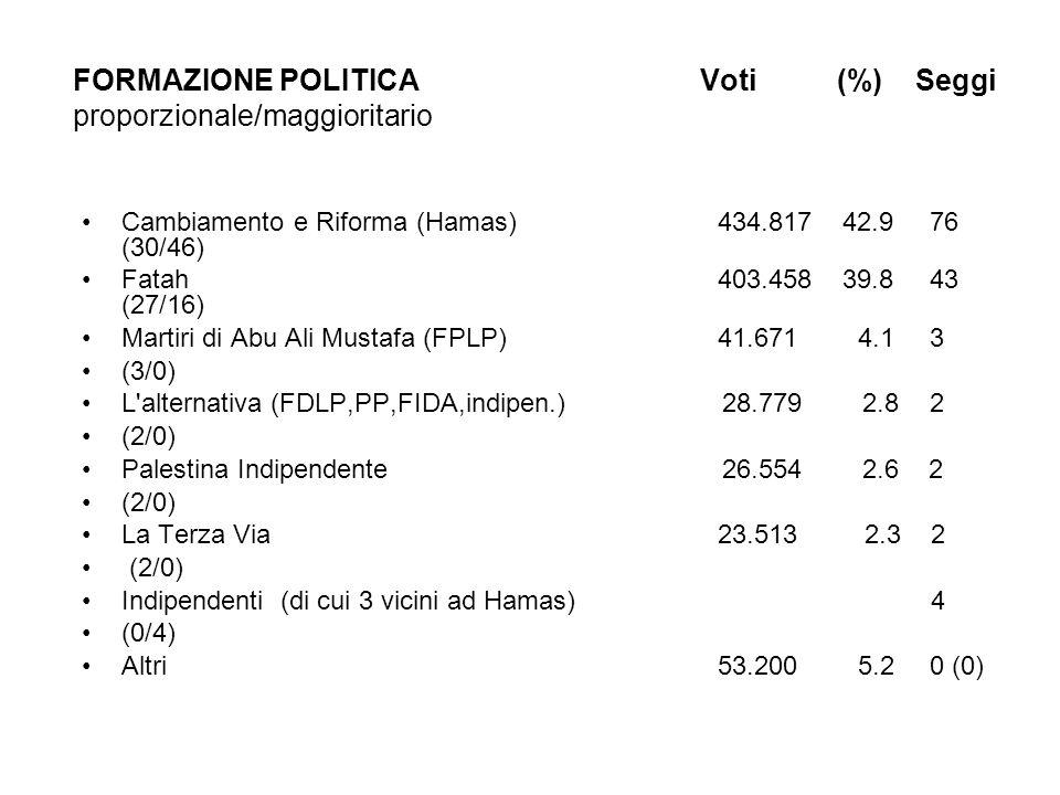 FORMAZIONE POLITICA Voti (%) Seggi proporzionale/maggioritario Cambiamento e Riforma (Hamas)434.817 42.976 (30/46) Fatah403.458 39.8 43 (27/16) Martiri di Abu Ali Mustafa (FPLP)41.671 4.1 3 (3/0) L alternativa (FDLP,PP,FIDA,indipen.) 28.779 2.8 2 (2/0) Palestina Indipendente 26.554 2.6 2 (2/0) La Terza Via23.513 2.3 2 (2/0) Indipendenti (di cui 3 vicini ad Hamas) 4 (0/4) Altri53.200 5.2 0 (0)