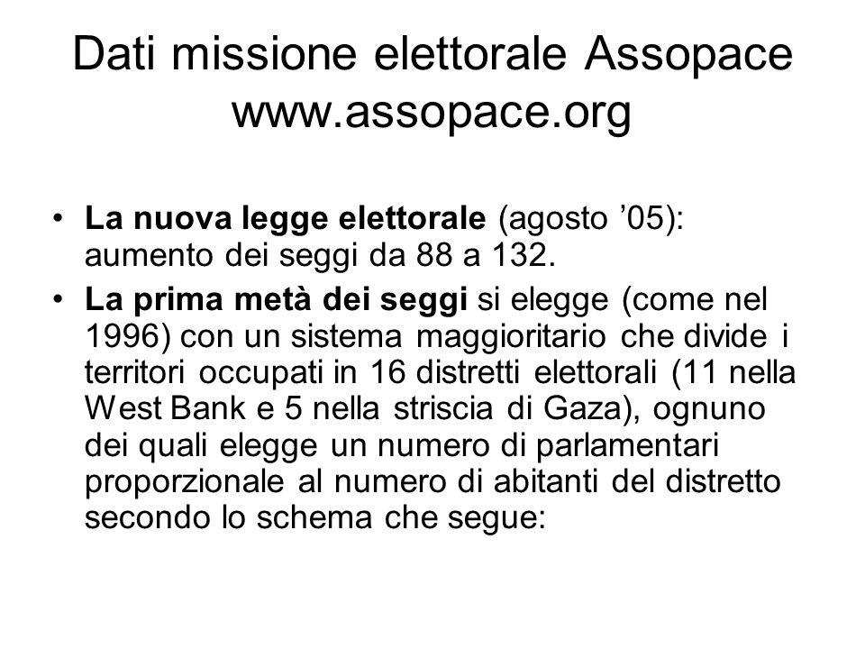 Dati missione elettorale Assopace www.assopace.org La nuova legge elettorale (agosto 05): aumento dei seggi da 88 a 132.
