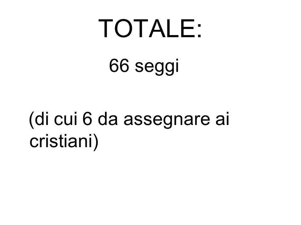 TOTALE: 66 seggi (di cui 6 da assegnare ai cristiani)
