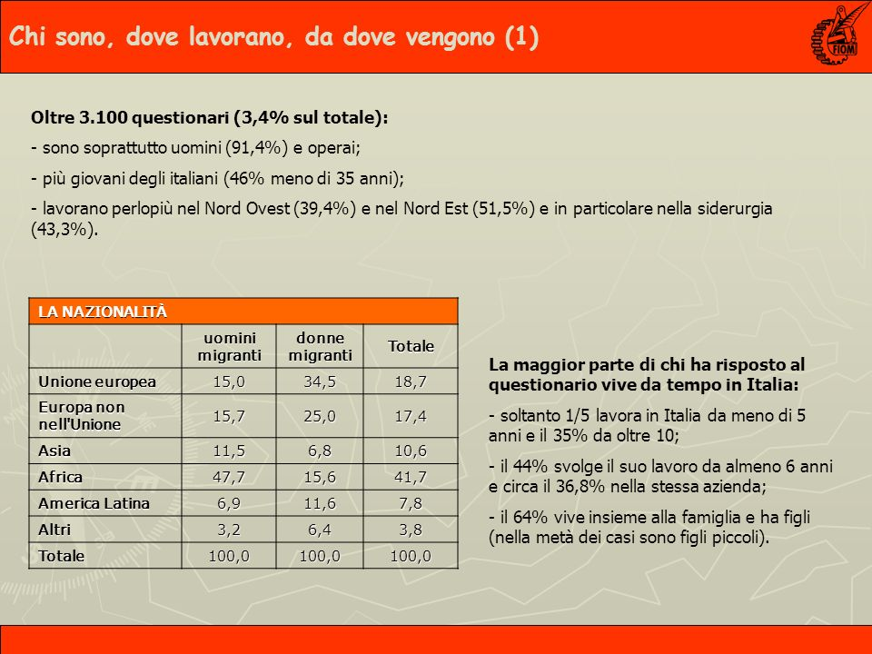 Oltre 3.100 questionari (3,4% sul totale): - sono soprattutto uomini (91,4%) e operai; - più giovani degli italiani (46% meno di 35 anni); - lavorano perlopiù nel Nord Ovest (39,4%) e nel Nord Est (51,5%) e in particolare nella siderurgia (43,3%).
