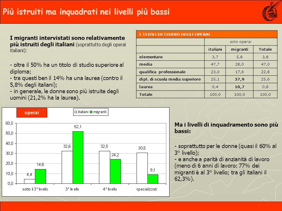 I migranti intervistati sono relativamente più istruiti degli italiani (soprattutto degli operai italiani): - oltre il 50% ha un titolo di studio superiore al diploma; - tra questi ben il 14% ha una laurea (contro il 5,8% degli italiani); - in generale, le donne sono più istruite degli uomini (21,2% ha la laurea).