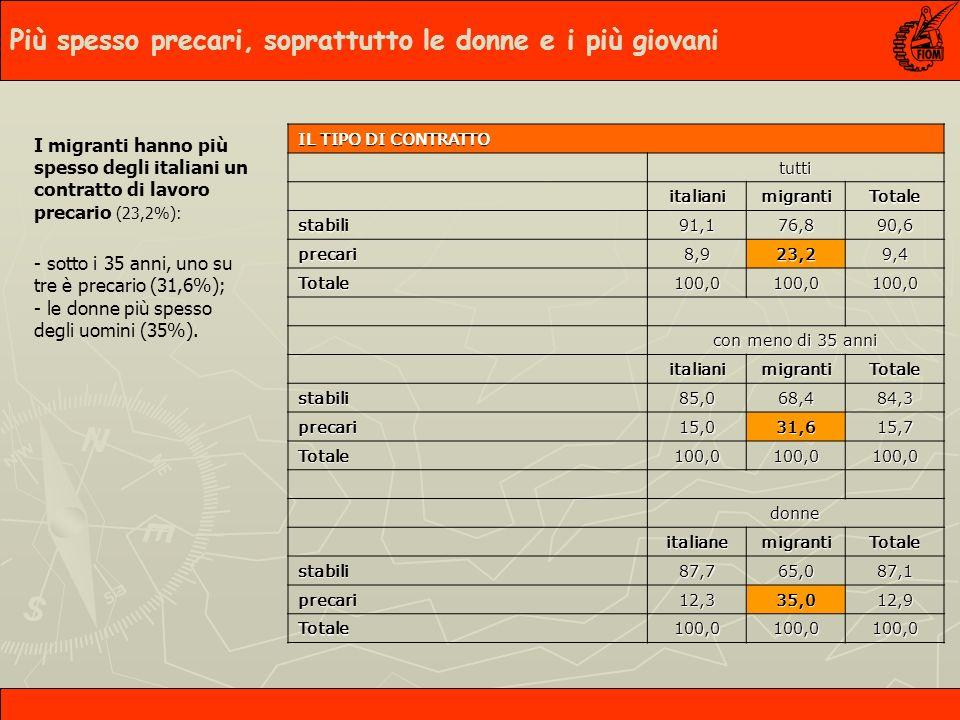 I migranti hanno più spesso degli italiani un contratto di lavoro precario (23,2%): - sotto i 35 anni, uno su tre è precario (31,6%); - le donne più spesso degli uomini (35%).