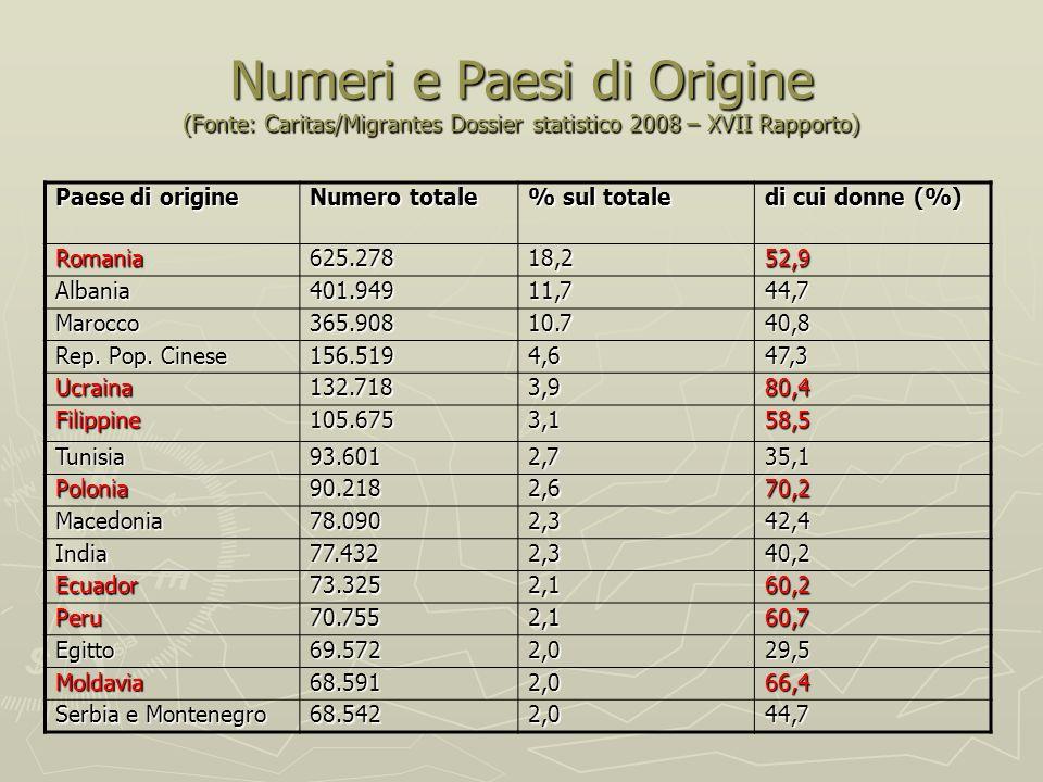Numeri e Paesi di Origine (Fonte: Caritas/Migrantes Dossier statistico 2008 – XVII Rapporto) Paese di origine Numero totale % sul totale di cui donne (%) Romania625.27818,252,9 Albania401.94911,744,7 Marocco365.90810.740,8 Rep.