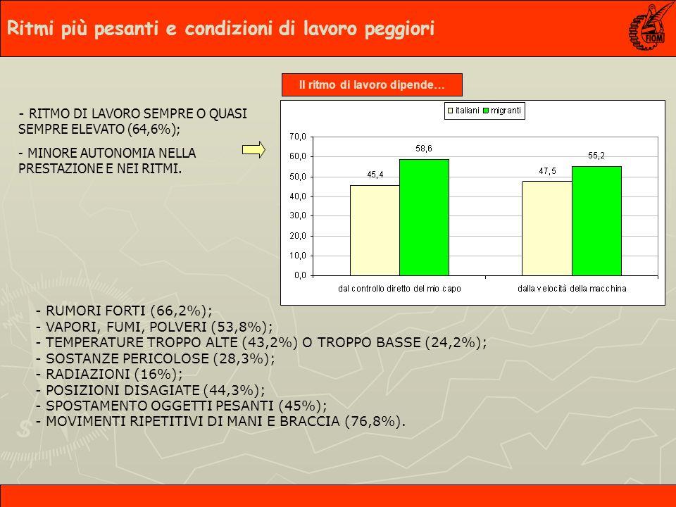 - RUMORI FORTI (66,2%); - VAPORI, FUMI, POLVERI (53,8%); - TEMPERATURE TROPPO ALTE (43,2%) O TROPPO BASSE (24,2%); - SOSTANZE PERICOLOSE (28,3%); - RADIAZIONI (16%); - POSIZIONI DISAGIATE (44,3%); - SPOSTAMENTO OGGETTI PESANTI (45%); - MOVIMENTI RIPETITIVI DI MANI E BRACCIA (76,8%).