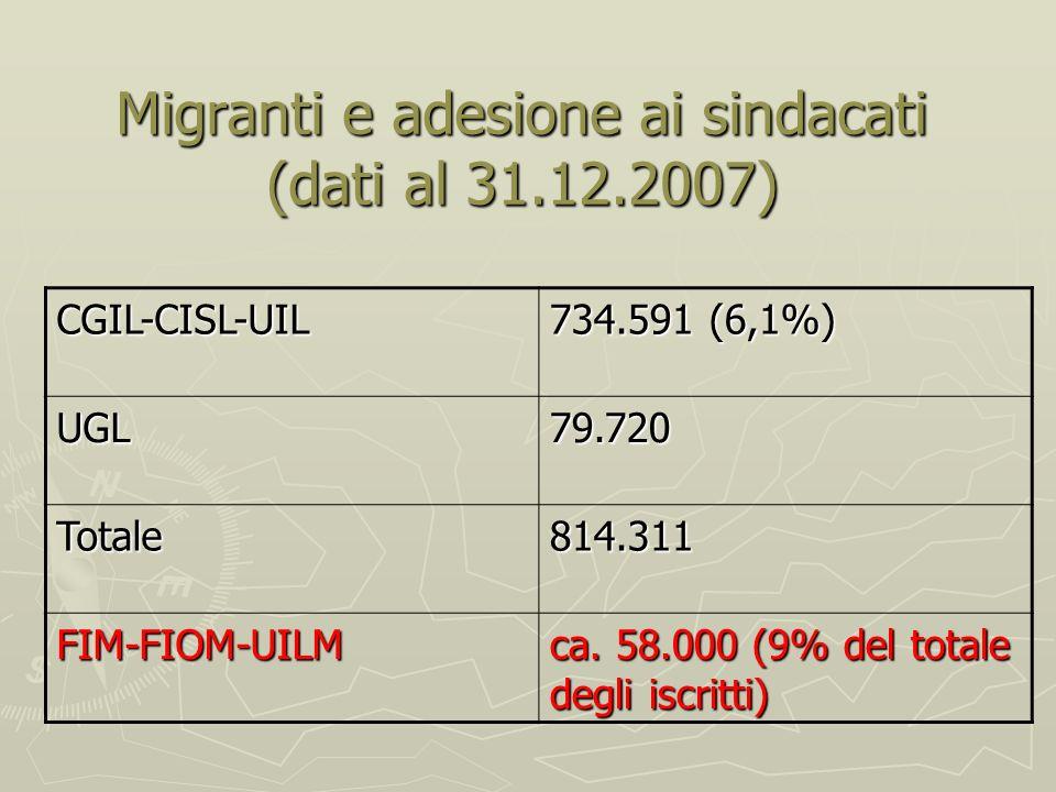 Migranti e adesione ai sindacati (dati al 31.12.2007) CGIL-CISL-UIL 734.591 (6,1%) UGL79.720 Totale814.311 FIM-FIOM-UILM ca.