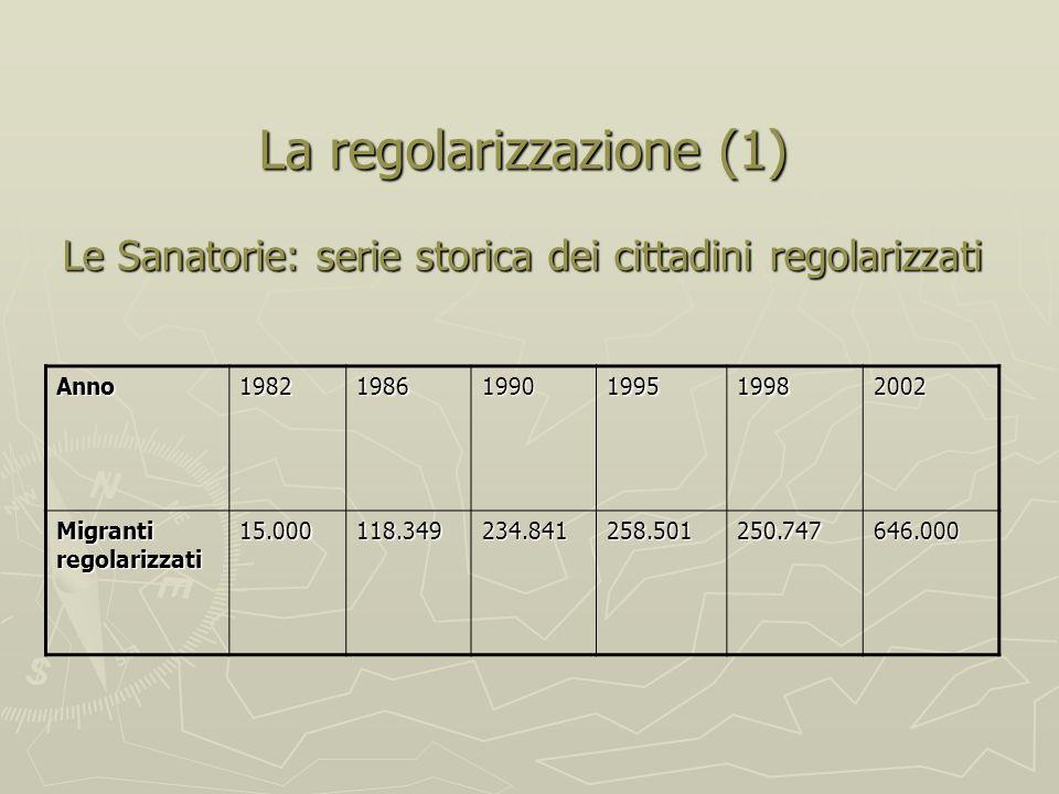 La regolarizzazione (1) Le Sanatorie: serie storica dei cittadini regolarizzati Anno198219861990199519982002 Migranti regolarizzati 15.000118.349234.841258.501250.747646.000