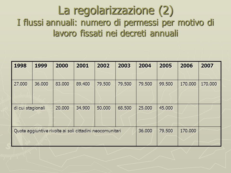 La regolarizzazione (2) I flussi annuali: numero di permessi per motivo di lavoro fissati nei decreti annuali 1998199920002001200220032004200520062007 27.00036.00083.00089.40079.50079.50079.50099.500170.000170.000 di cui stagionali 20.00034.90050.00068.50025.00045.000 Quote aggiuntive rivolte ai soli cittadini neocomunitari 36.00079.500170.000