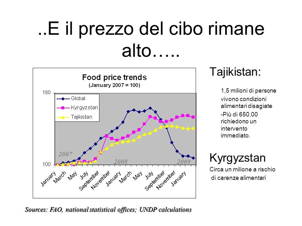..E il prezzo del cibo rimane alto…..