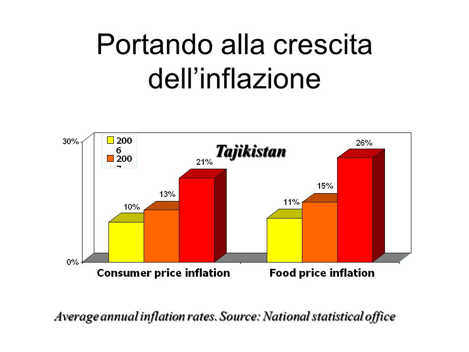 Portando alla crescita dellinflazione Average annual inflation rates. Source: National statistical office Tajikistan