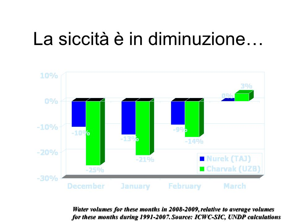 La siccità è in diminuzione… Water volumes for these months in 2008-2009, relative to average volumes for these months during 1991-2007. Source: ICWC-