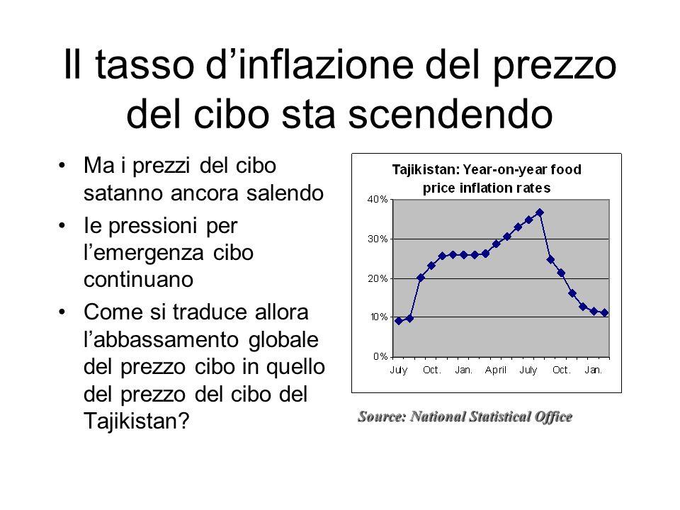 Il tasso dinflazione del prezzo del cibo sta scendendo Ma i prezzi del cibo satanno ancora salendo Ie pressioni per lemergenza cibo continuano Come si traduce allora labbassamento globale del prezzo cibo in quello del prezzo del cibo del Tajikistan.
