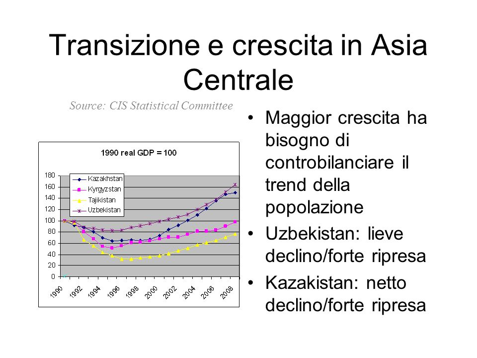 Transizione e crescita in Asia Centrale Maggior crescita ha bisogno di controbilanciare il trend della popolazione Uzbekistan: lieve declino/forte ripresa Kazakistan: netto declino/forte ripresa Source: CIS Statistical Committee