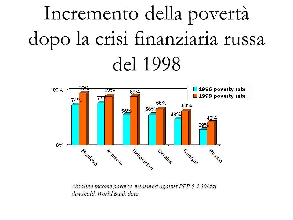 Previsioni sulla crescita: Annual GDP growth. IMF, JP Morgan publications