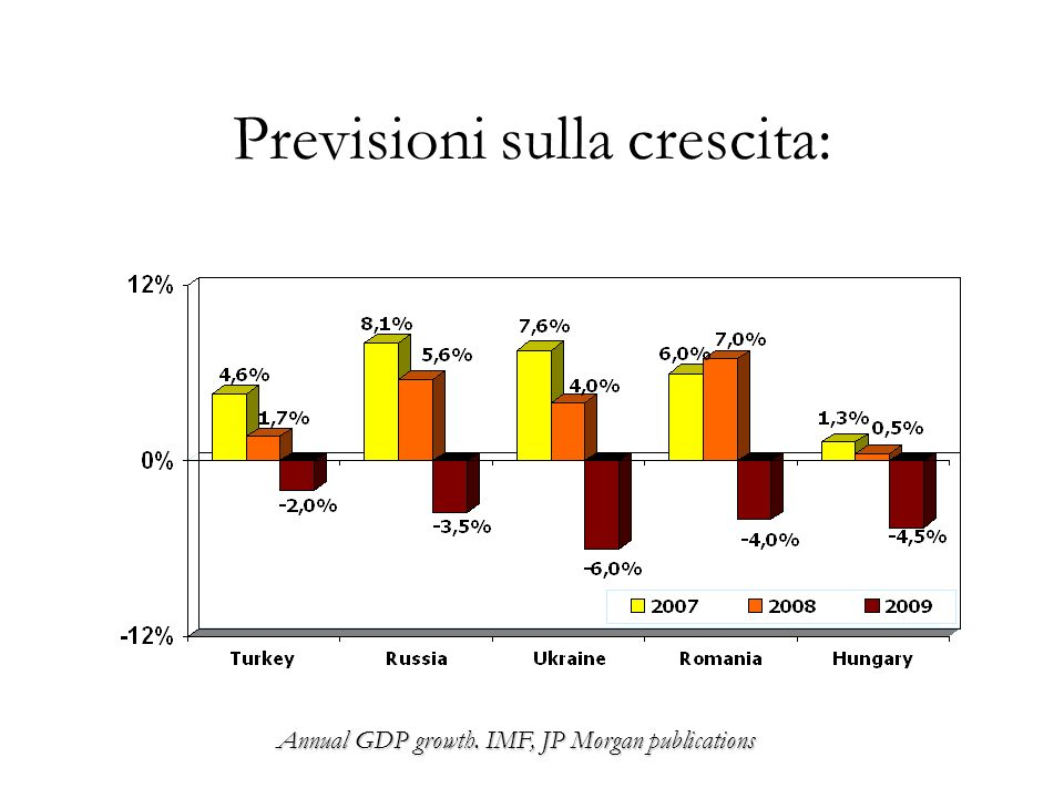 Previsioni sulla crescita: Annual GDP growth. IMF, JP Morgan publications