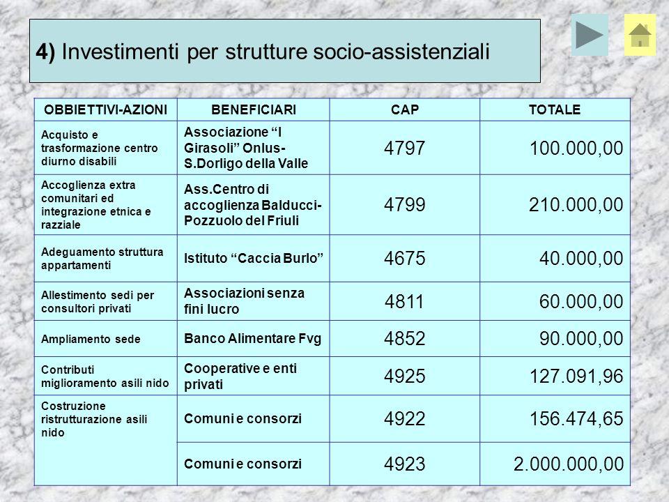 OBBIETTIVI-AZIONIBENEFICIARICAPTOTALE Acquisto e trasformazione centro diurno disabili Associazione I Girasoli Onlus- S.Dorligo della Valle 4797100.000,00 Accoglienza extra comunitari ed integrazione etnica e razziale Ass.Centro di accoglienza Balducci- Pozzuolo del Friuli 4799210.000,00 Adeguamento struttura appartamenti Istituto Caccia Burlo 467540.000,00 Allestimento sedi per consultori privati Associazioni senza fini lucro 481160.000,00 Ampliamento sede Banco Alimentare Fvg 485290.000,00 Contributi miglioramento asili nido Cooperative e enti privati 4925127.091,96 Costruzione ristrutturazione asili nido Comuni e consorzi 4922156.474,65 Comuni e consorzi 49232.000.000,00 4) Investimenti per strutture socio-assistenziali
