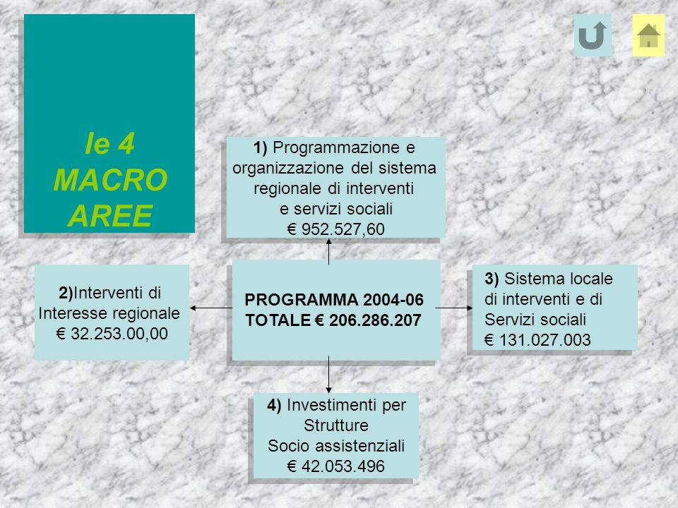 1) Programmazione e organizzazione del sistema regionale di interventi e servizi sociali 952.527,60 1) Programmazione e organizzazione del sistema regionale di interventi e servizi sociali 952.527,60 4) Investimenti per Strutture Socio assistenziali 42.053.496 4) Investimenti per Strutture Socio assistenziali 42.053.496 le 4 MACRO AREE PROGRAMMA 2004-06 TOTALE 206.286.207 3) Sistema locale di interventi e di Servizi sociali 131.027.003 2)Interventi di Interesse regionale 32.253.00,00