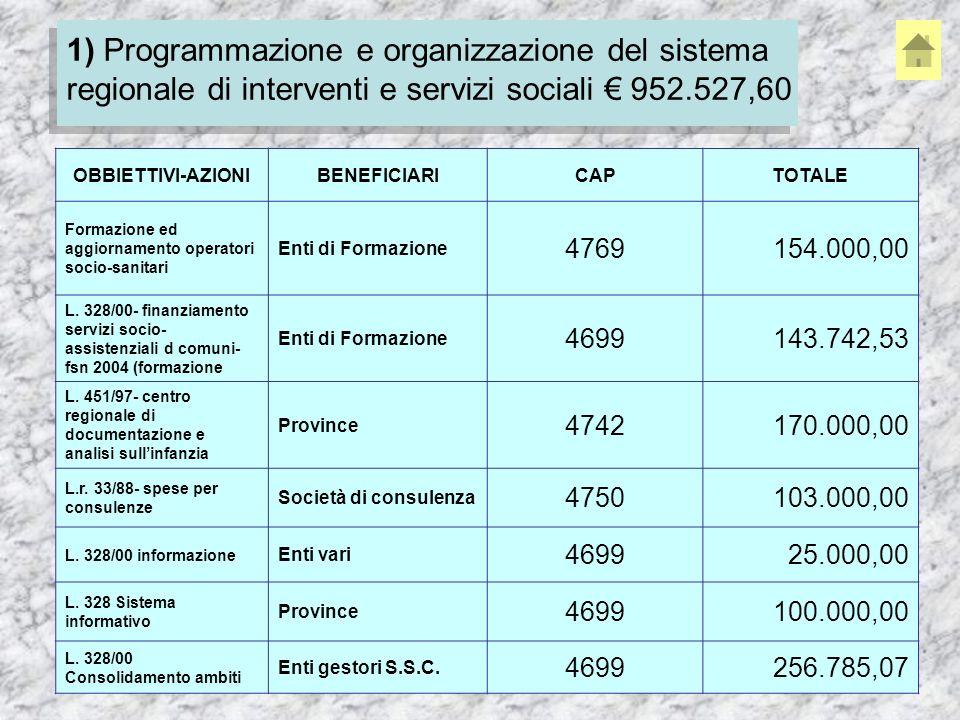 1) Programmazione e organizzazione del sistema regionale di interventi e servizi sociali 952.527,60 OBBIETTIVI-AZIONIBENEFICIARICAPTOTALE Formazione ed aggiornamento operatori socio-sanitari Enti di Formazione 4769154.000,00 L.