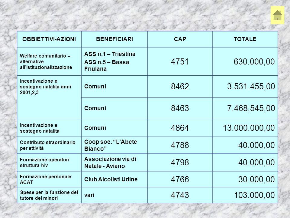 OBBIETTIVI-AZIONIBENEFICIARICAPTOTALE Welfare comunitario – alternative allistituzionalizzazione ASS n.1 – Triestina ASS n.5 – Bassa Friulana 4751630.000,00 Incentivazione e sostegno natalità anni 2001,2,3 Comuni 84623.531.455,00 Comuni 84637.468,545,00 Incentivazione e sostegno natalità Comuni 486413.000.000,00 Contributo straordinario per attività Coop soc.