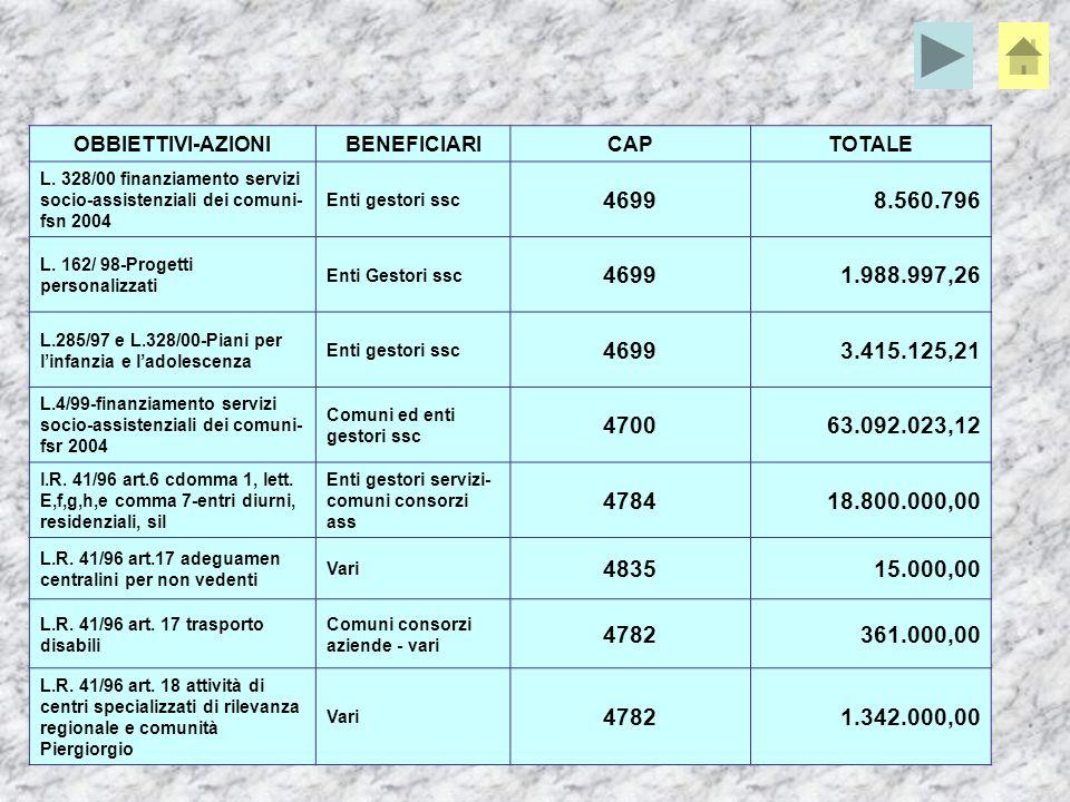OBBIETTIVI-AZIONIBENEFICIARICAPTOTALE Mantenimento livelli essenziali strutture residenziali Residenze per anziani 4710300.000,00 Miglioramento standard qualitativi asili nido Vari 4924800.000,00 Rimborso spese per il metodo Doman Comuni 481060.000,00 Spvvenzioni per centri e residenze Handicappati gravi e gravissimi ANFAS Pn 48041.000.000,00 Comune Trieste 4803450.000,00